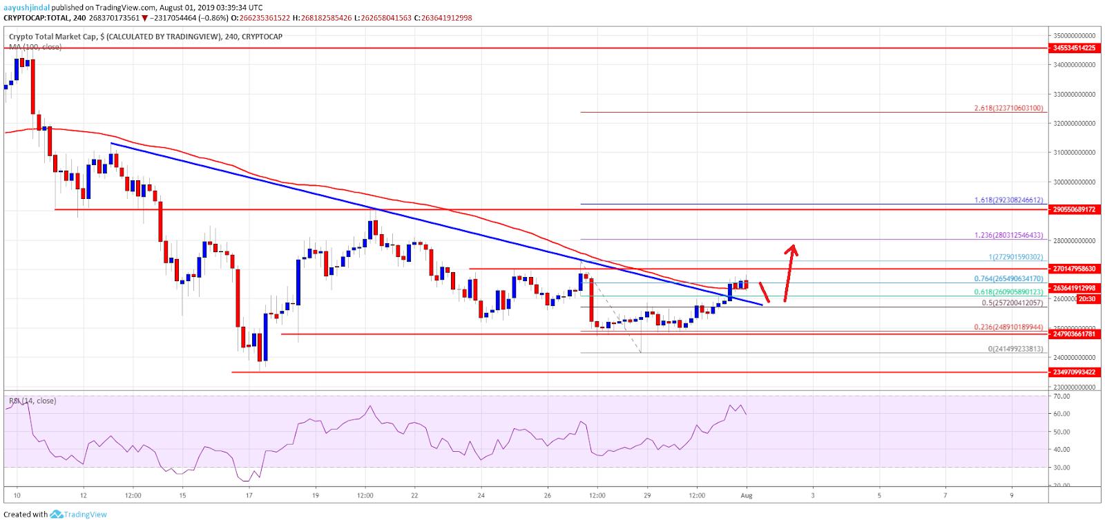 Crypto Market Cap & Bitcoin Climbing - coin baazar