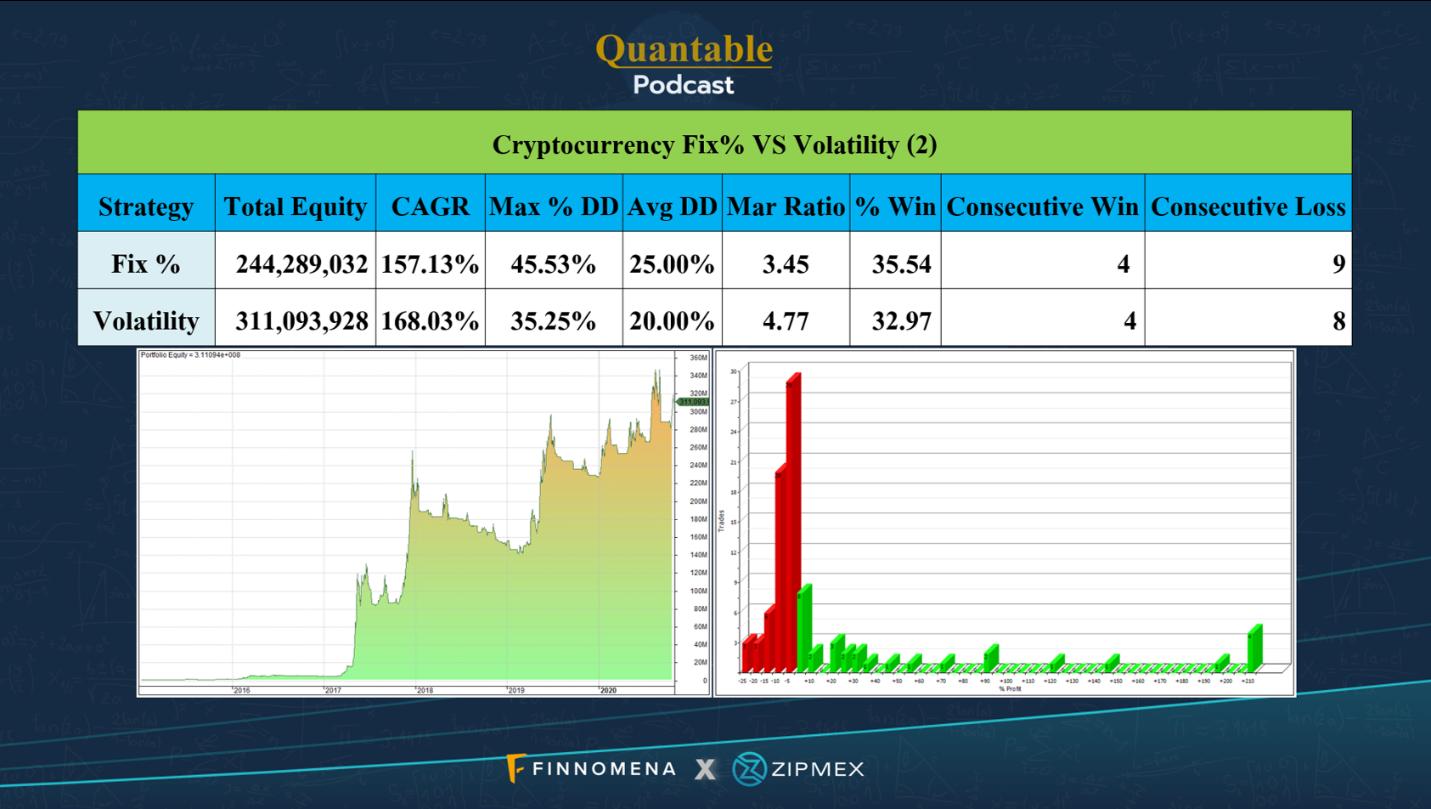 กราฟผลการทดสอบโมเดลในการลงทุนแบบดู Volatility