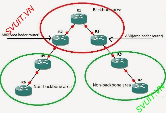 Tim hieu giao thuc dinh tuyen OSPF(1)
