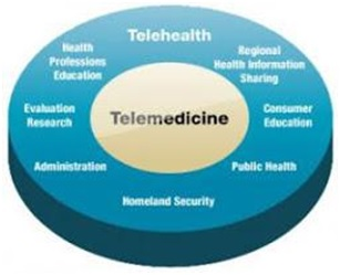 types of telemedicine This type of telemedicine keeps the care for the patient centralized snyder s policy recommendations to guide the use of telemedicine in primary care settings:.