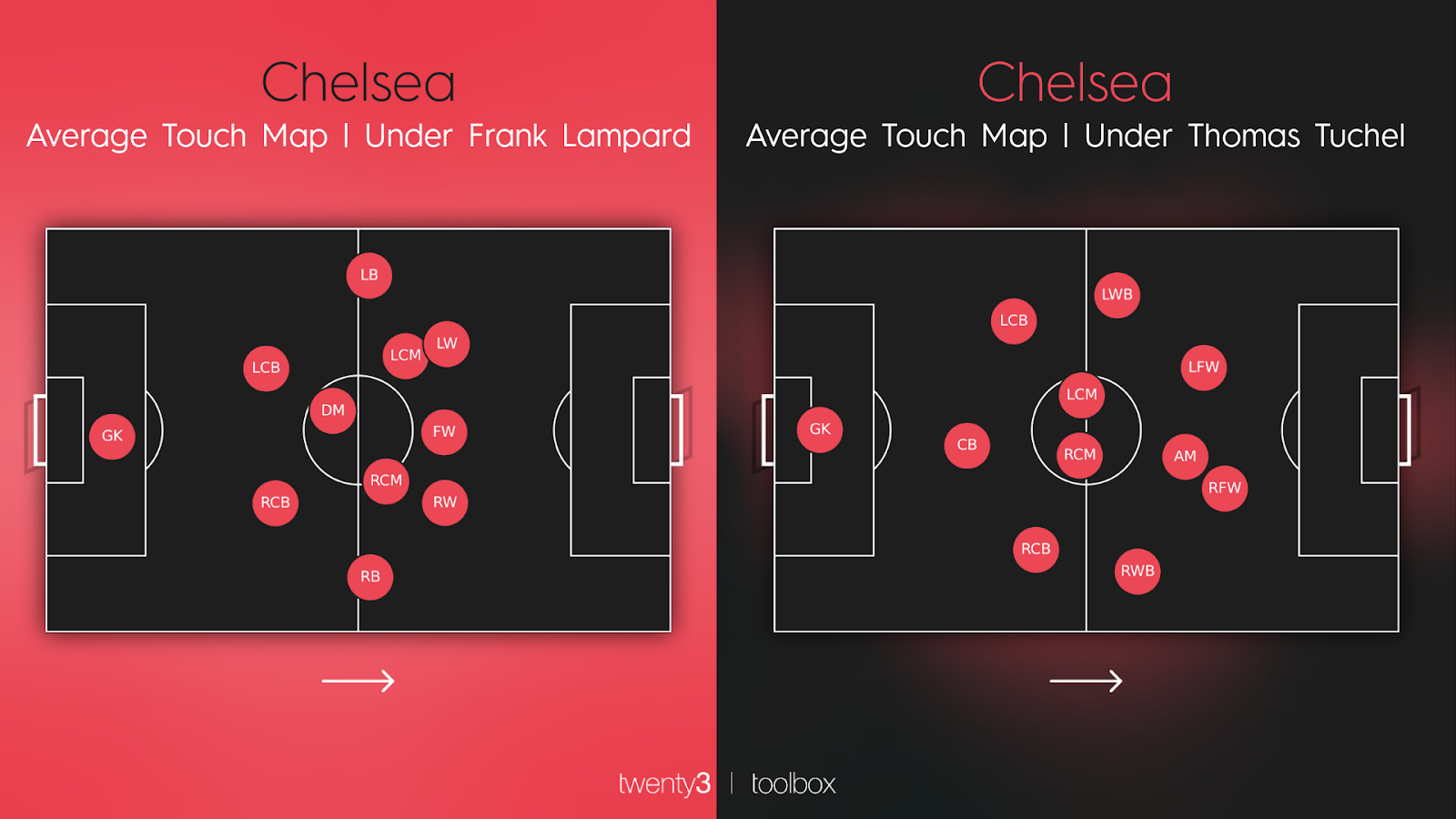 Chelsea's average touch map under Frank Lampard and Thomas Tuchel.
