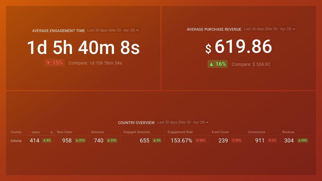 Google Analytics 4 Demographics Details Dashboard Template