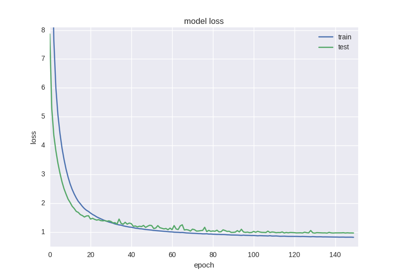 model loss batch processing   Forecasting Financial Time Series