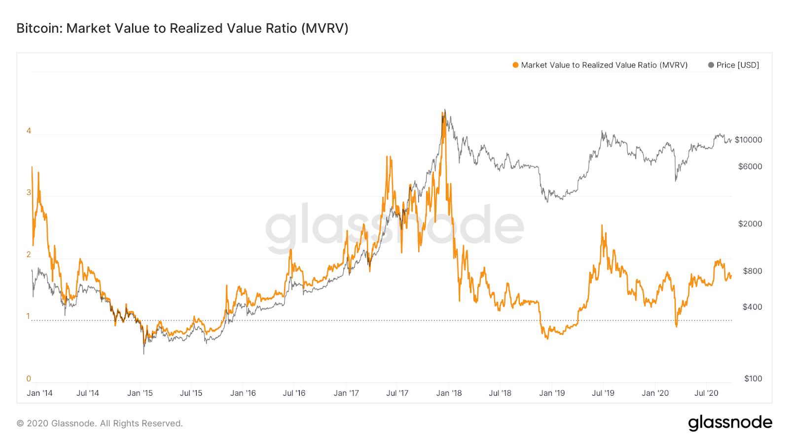 Bitcoin MVRV chart