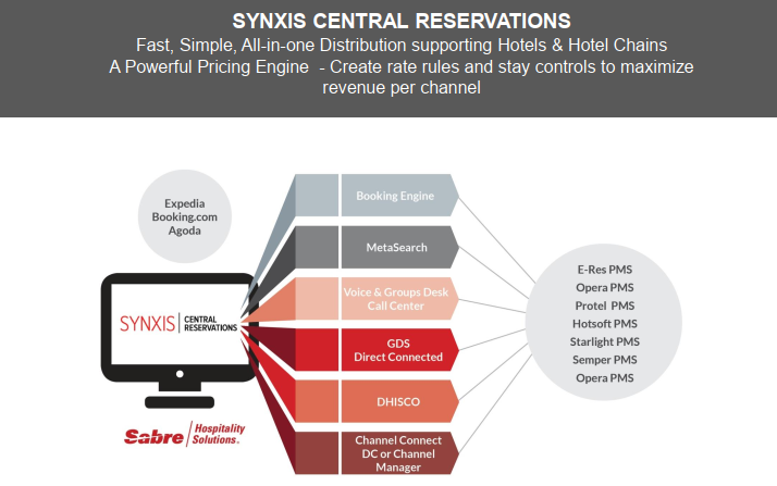 An expert review: What you need to know about Sabre's SynXis CRS
