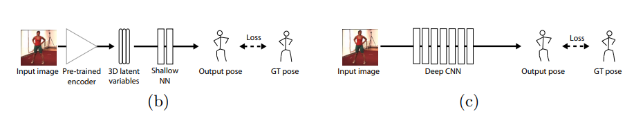 A 2019 guide to 3D Pose Estimation