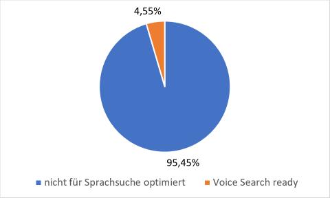 Schaubild Voice Search ready Unternehmen