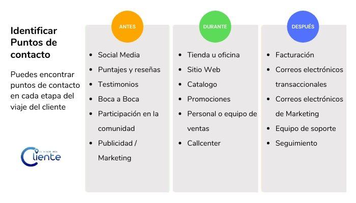 ejemplos de tipos de puntos de contacto de los clientes: