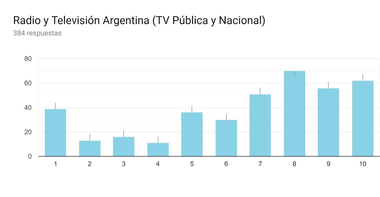 Gráfico de respuestas de formularios. Título de la pregunta:Radio y Televisión Argentina (TV Pública y Nacional). Número de respuestas:384 respuestas.