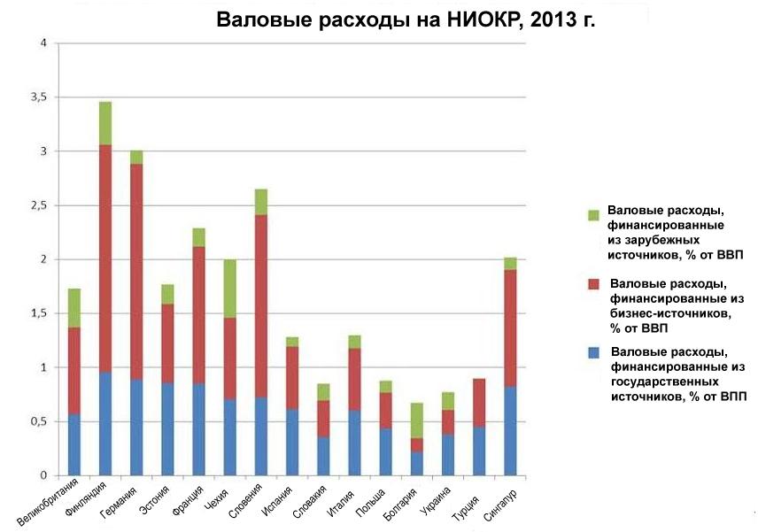 Рисунок 5. Валовые расходы на НИОКР по инвестиционным источникам 2013 г. Источник: Отчет Глобального инновационного индекса 2015 года