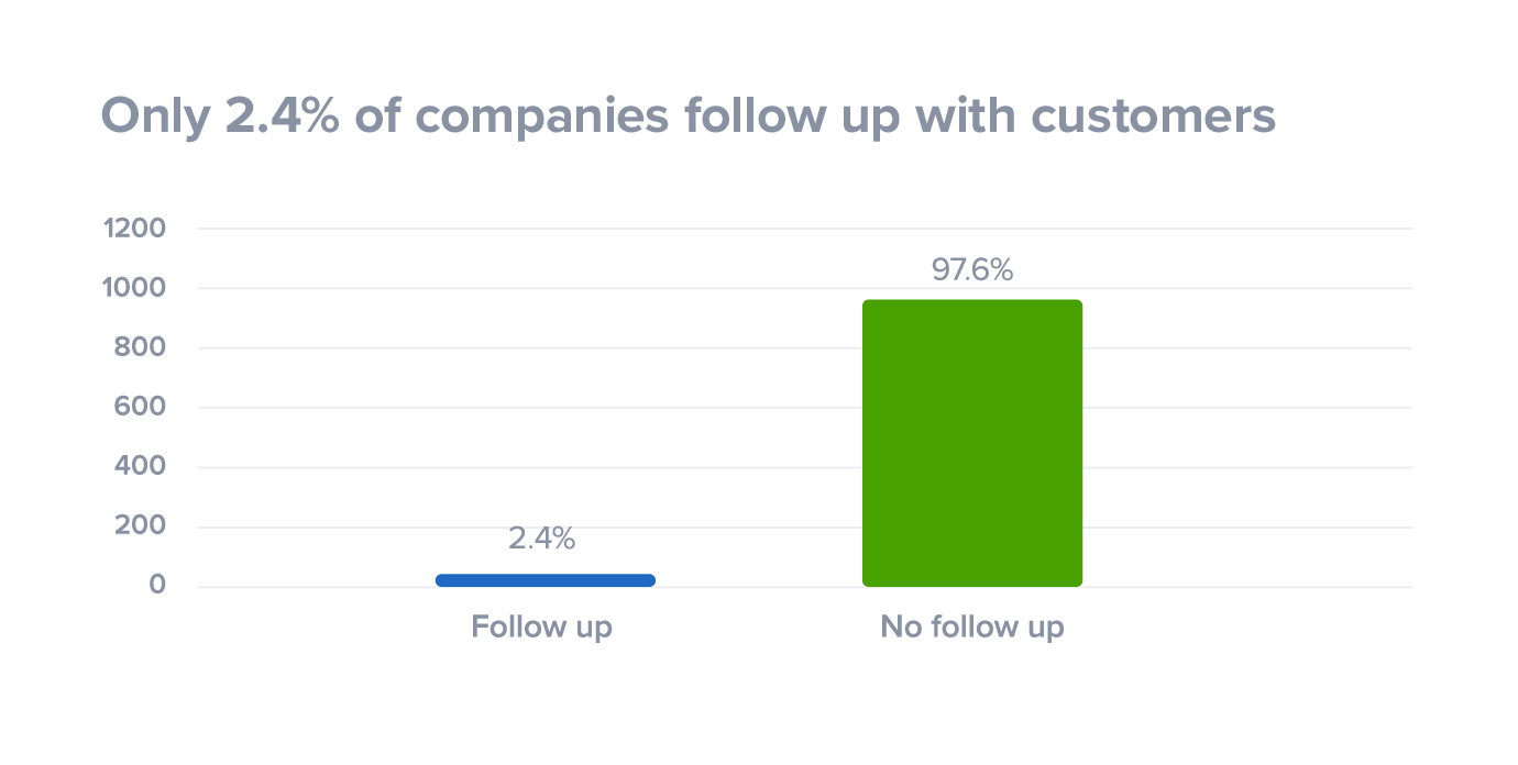 convert leads into meetings - only 2.4% of companies follow up with customers