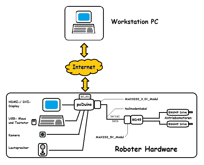 Schema_Roboter_Hardware.png