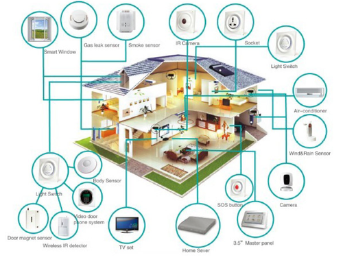 Image result for smart home and iot