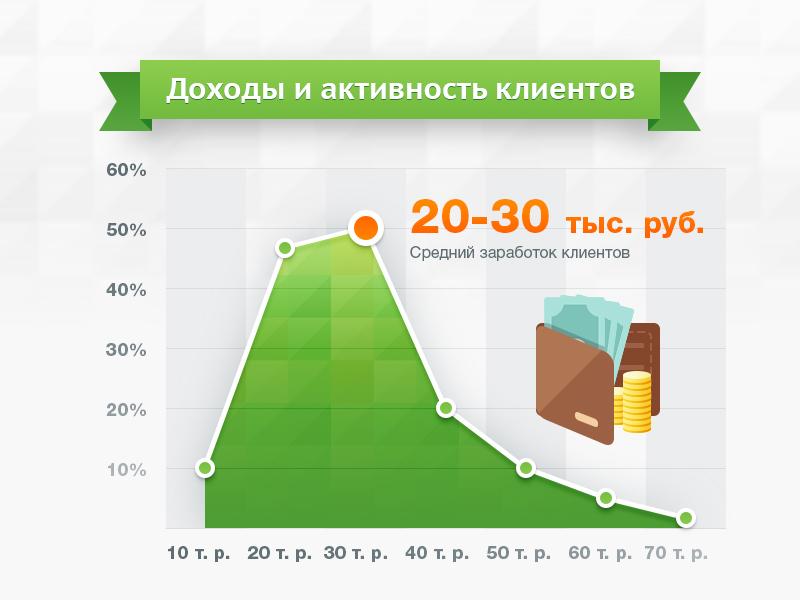 Инфографика. Портреты клиентов 4.jpg