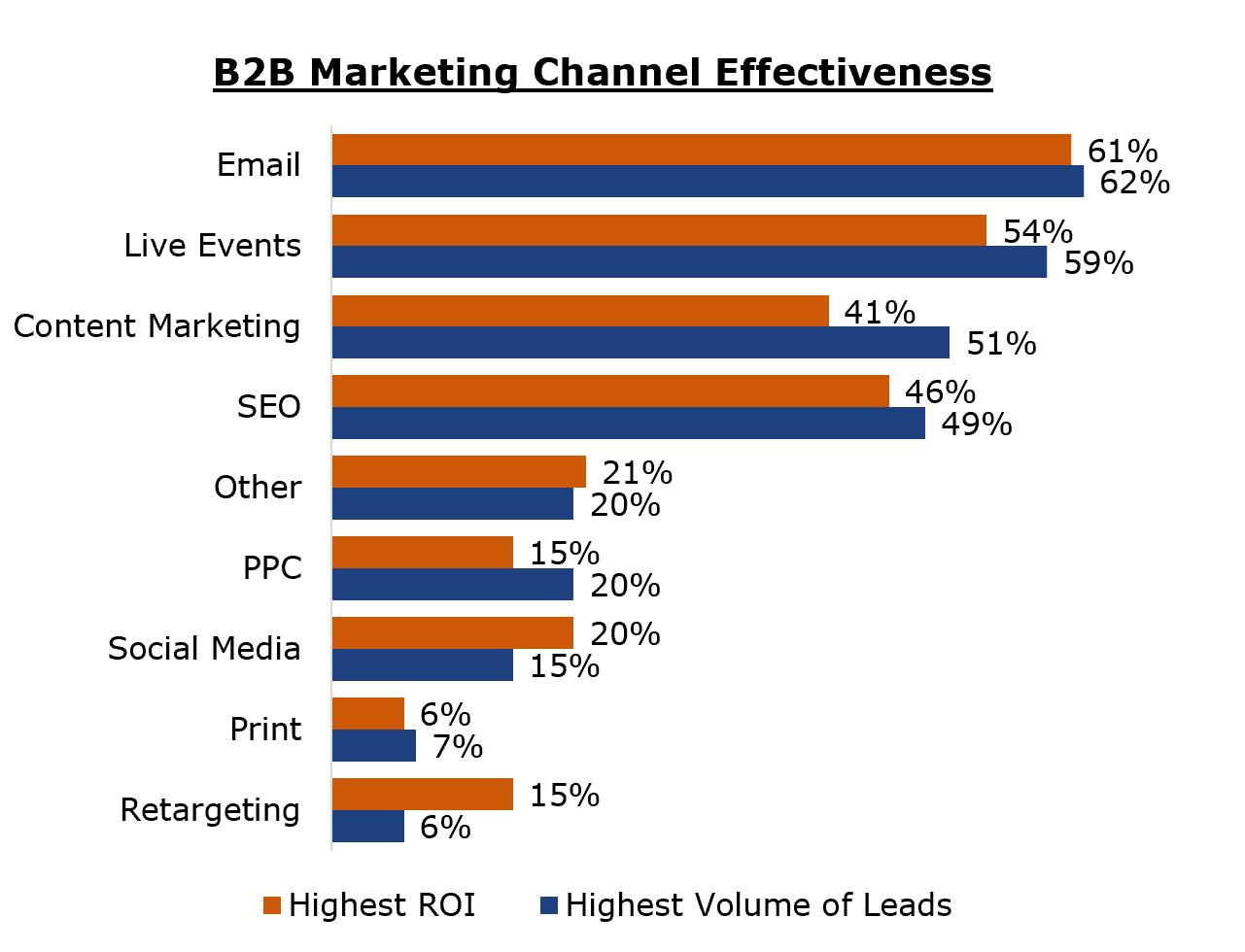 Bảng so sánh cho thấy Email Marketing mang lại hiệu quả cao