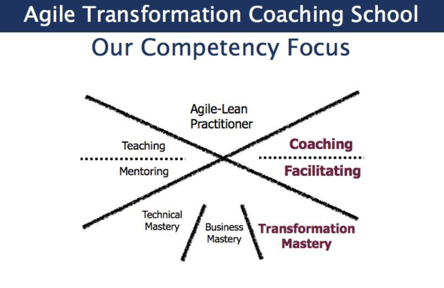 Continue reading: Why Professional Coaching matters to an Agile Coach