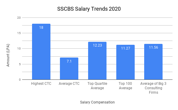 SSCBS Placement