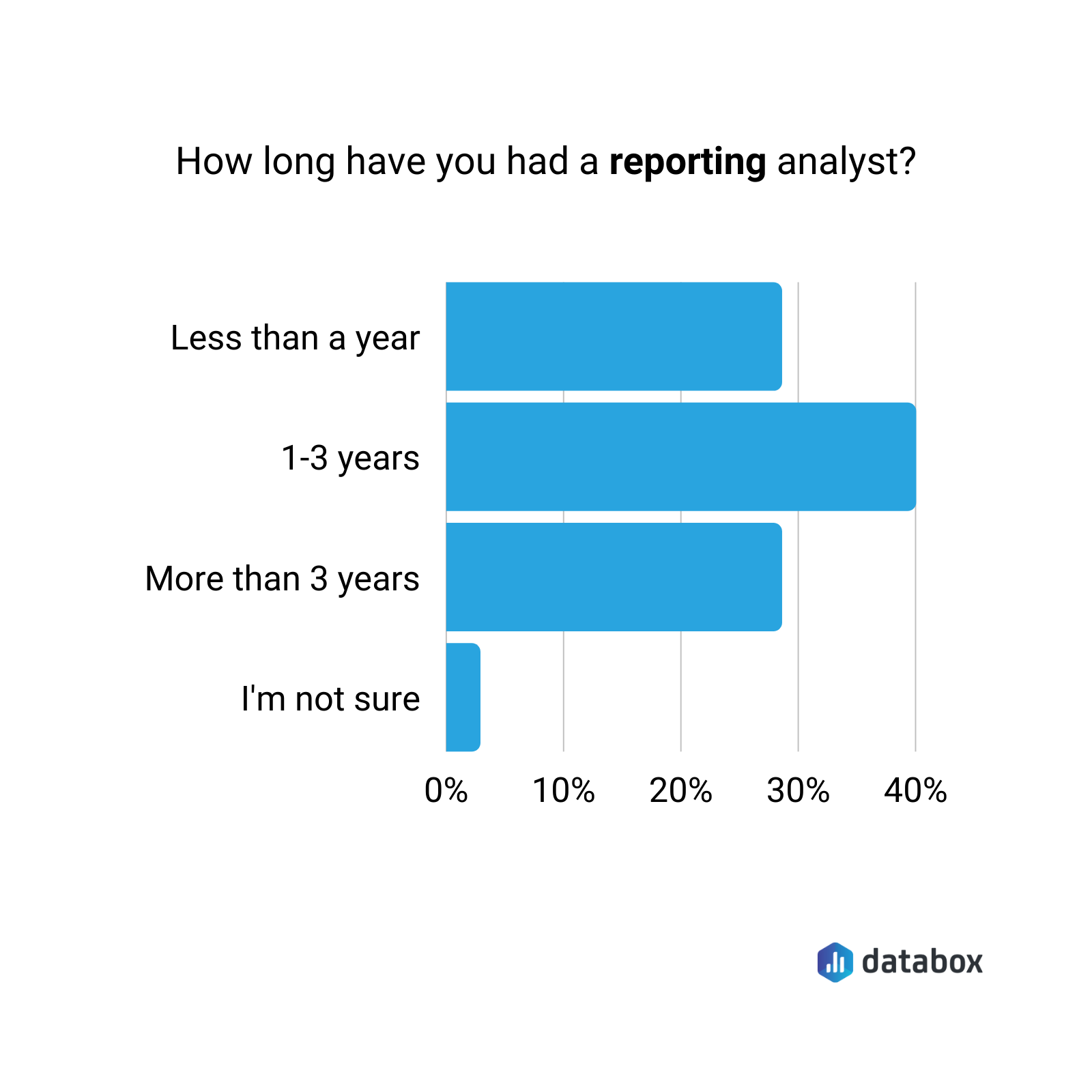 How long have you had a reporting analysist in your team