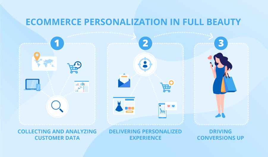 Ecommerce personalization methods