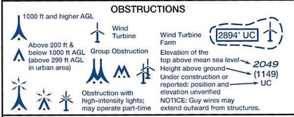 obstruction symbols