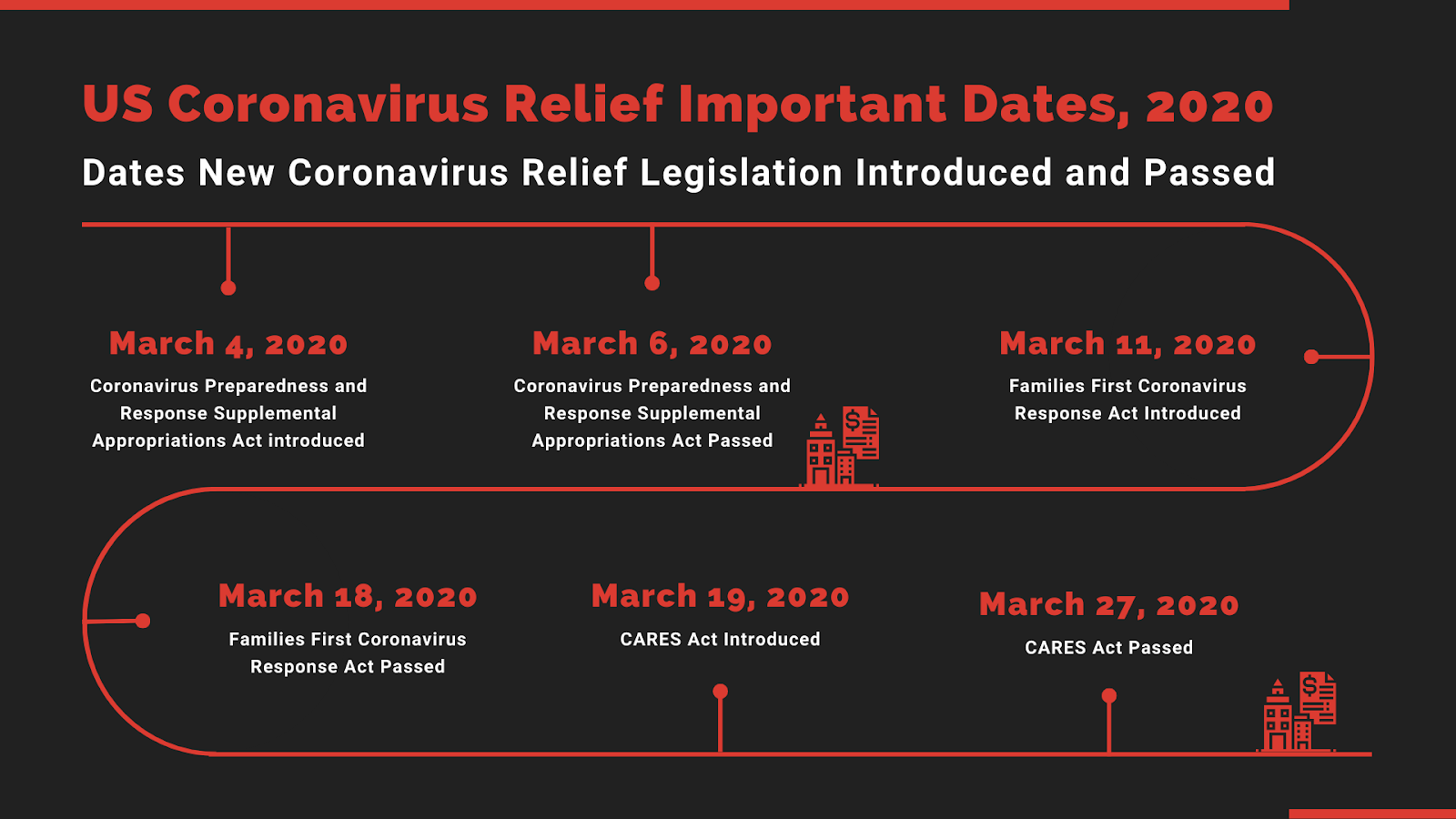 US Coronavirus Relief Important Dates