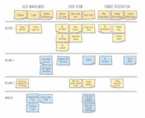 Story Mapping Prioritization Framework