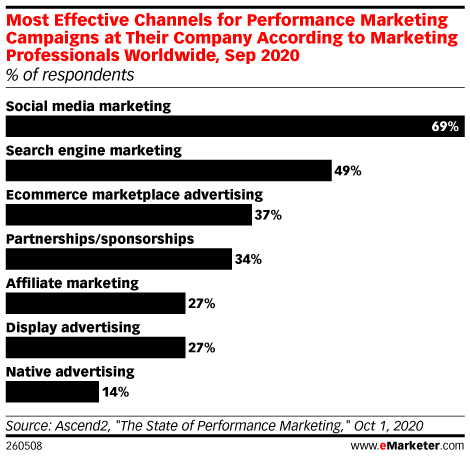 most effective channels for performance marketing campaigns at their company grin influencer marketing