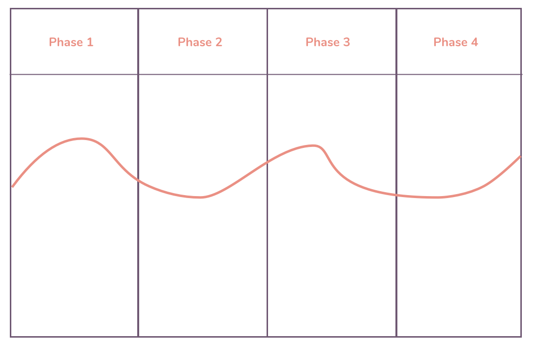 A chart illustrating the 4 phases in a user experience map.