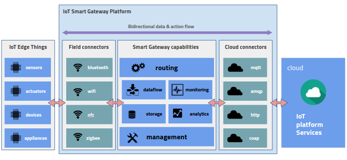 IoT Smart Gateway