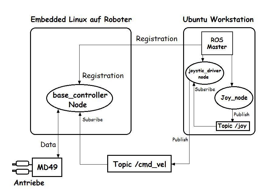 ROS_Master_Joypad_workflow.png