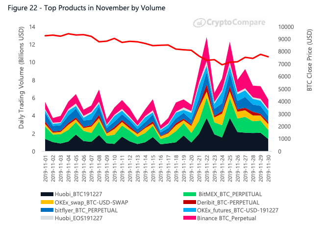 Graph showing the top crypto derivatives products by volume