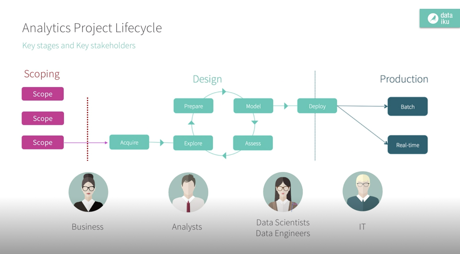 analytics project lifecycle