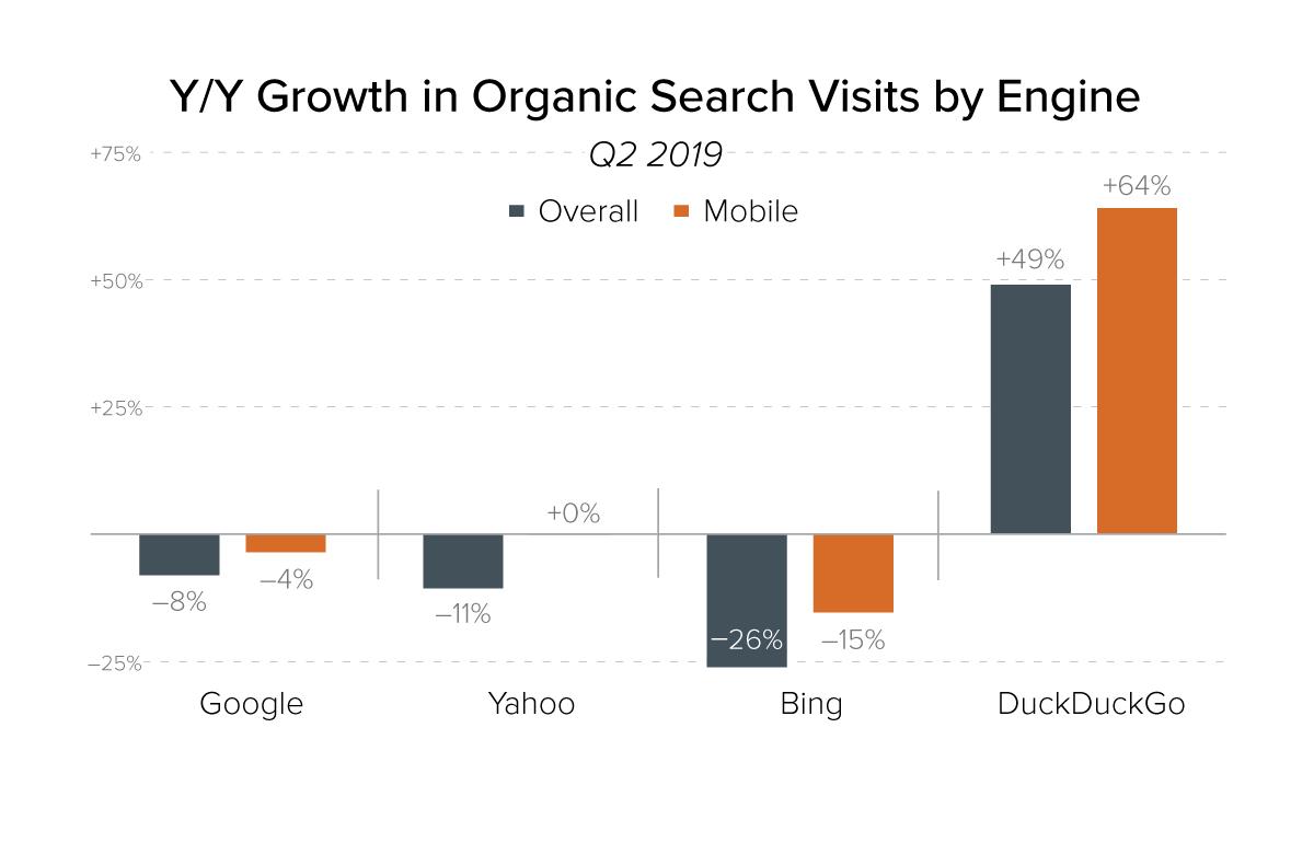 Google aporta menos tráfico en el 2019 informe de marketing digital en español de merkle