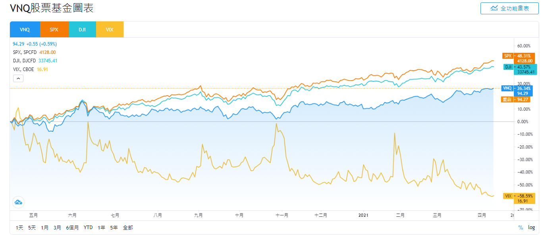 VNQ股價和SPX、DJI、VIX的走勢比較