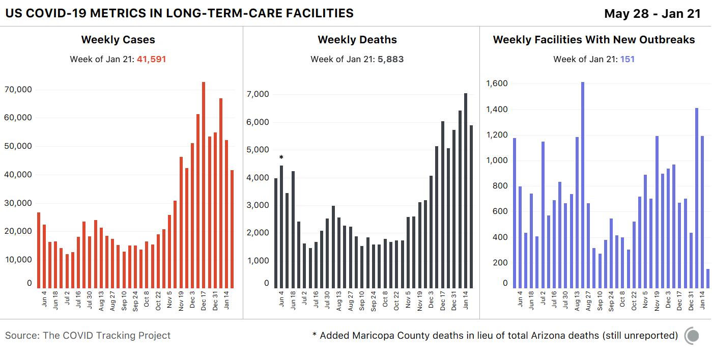COVID-19 Deaths Are Still Rising