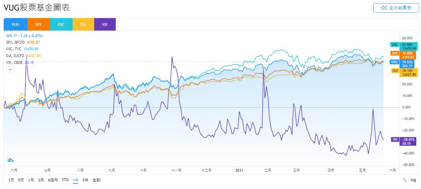 美股VUG,VUG stock,VUG ETF,VUG介紹,VUG成分股,VUG持股,VUG股價,VUG配息,VUG