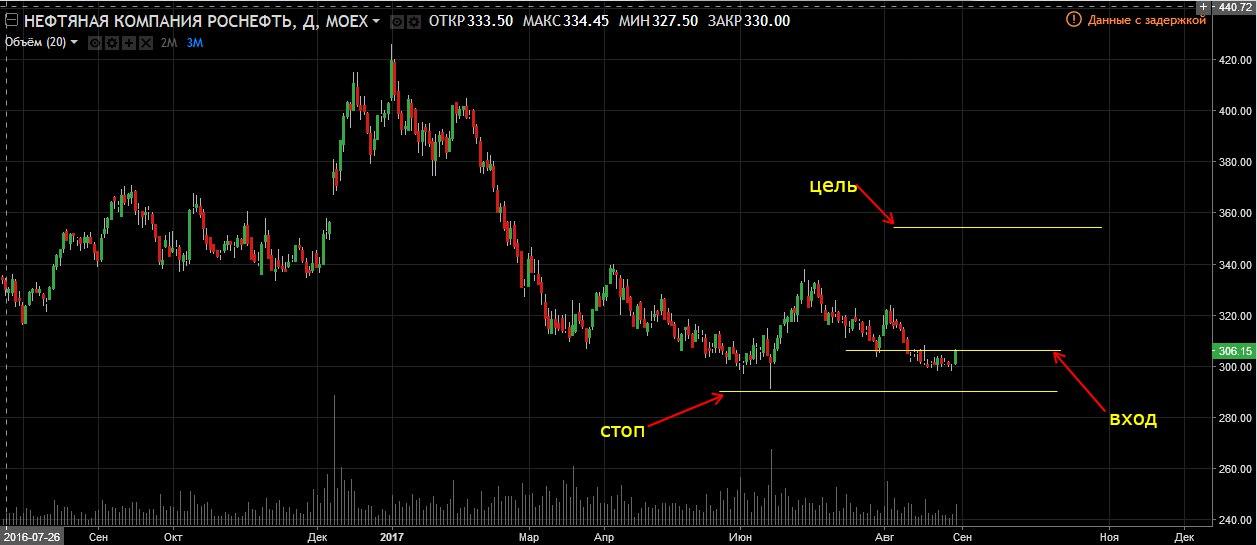Торговля по индикатору объёмов на Роснефти
