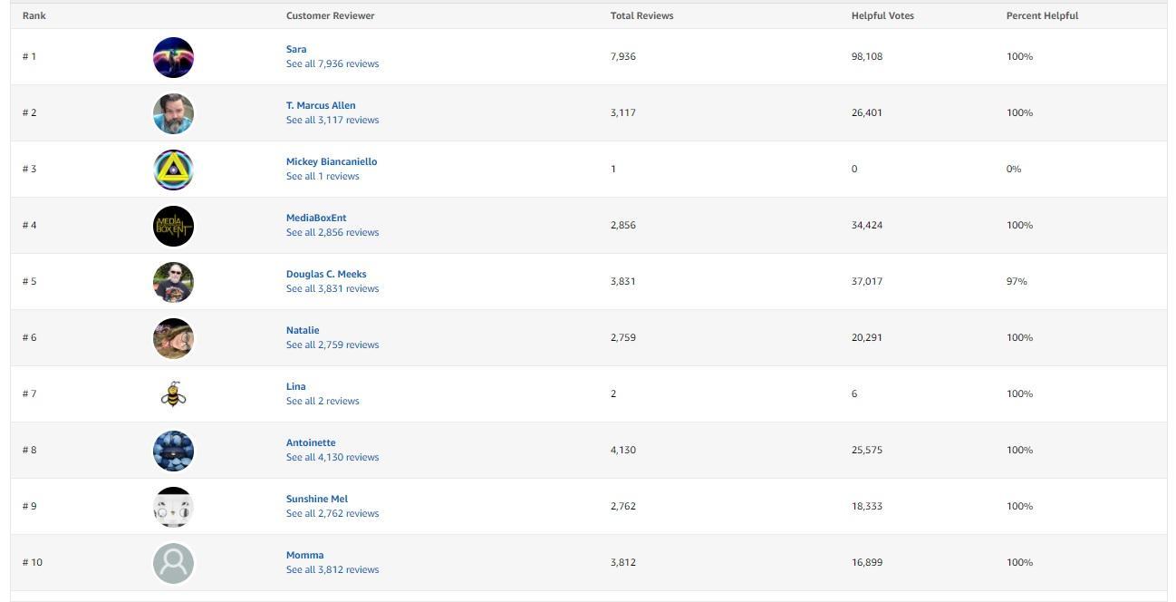 SellerMetrics best Amazon PPC software - Amazon Top Ten Reviewer Ranking