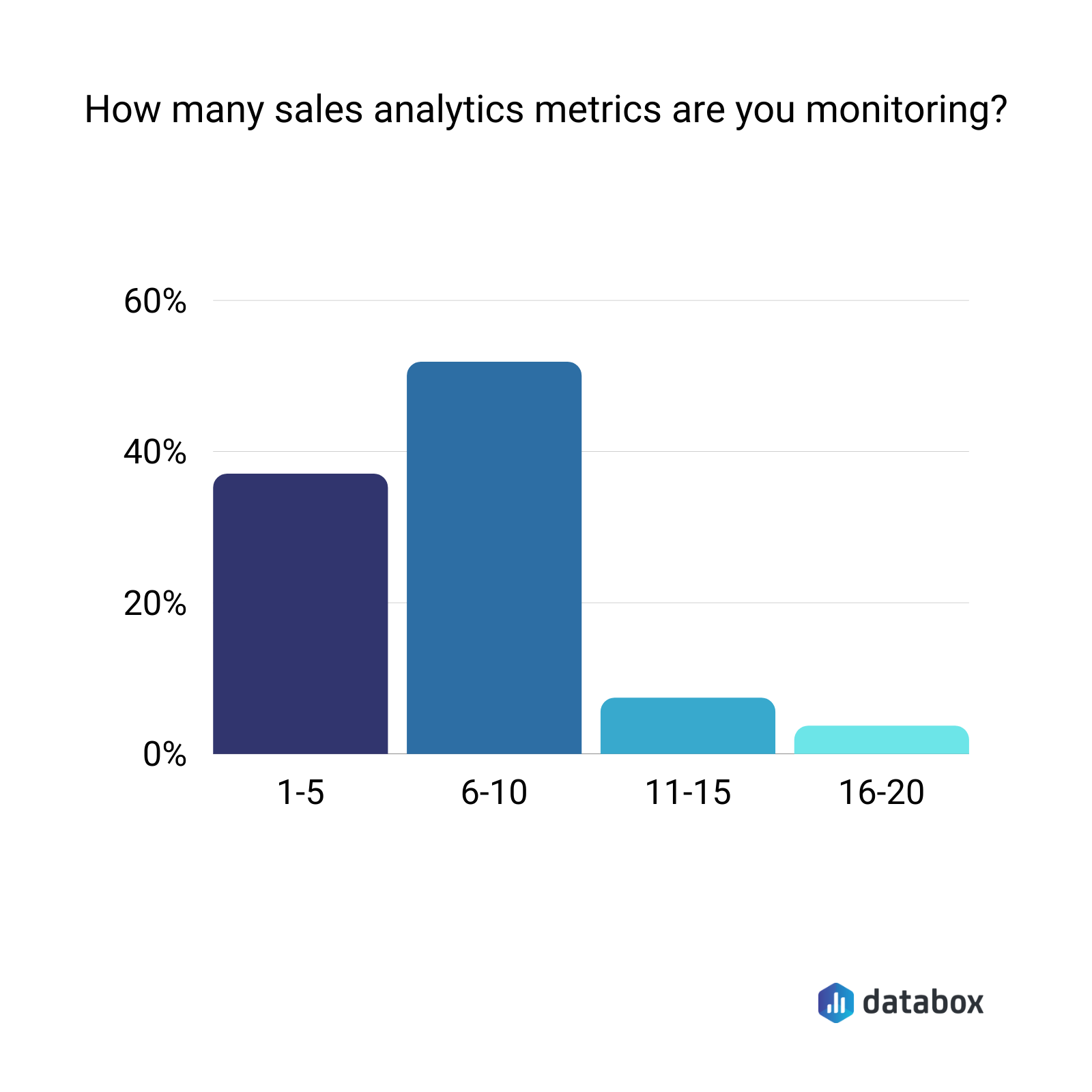 how many sales analytics metrics are you monitoring?