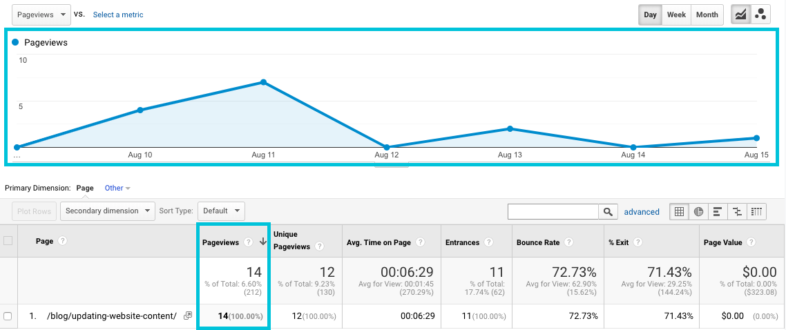 find pageviews for landing pages in google analytics