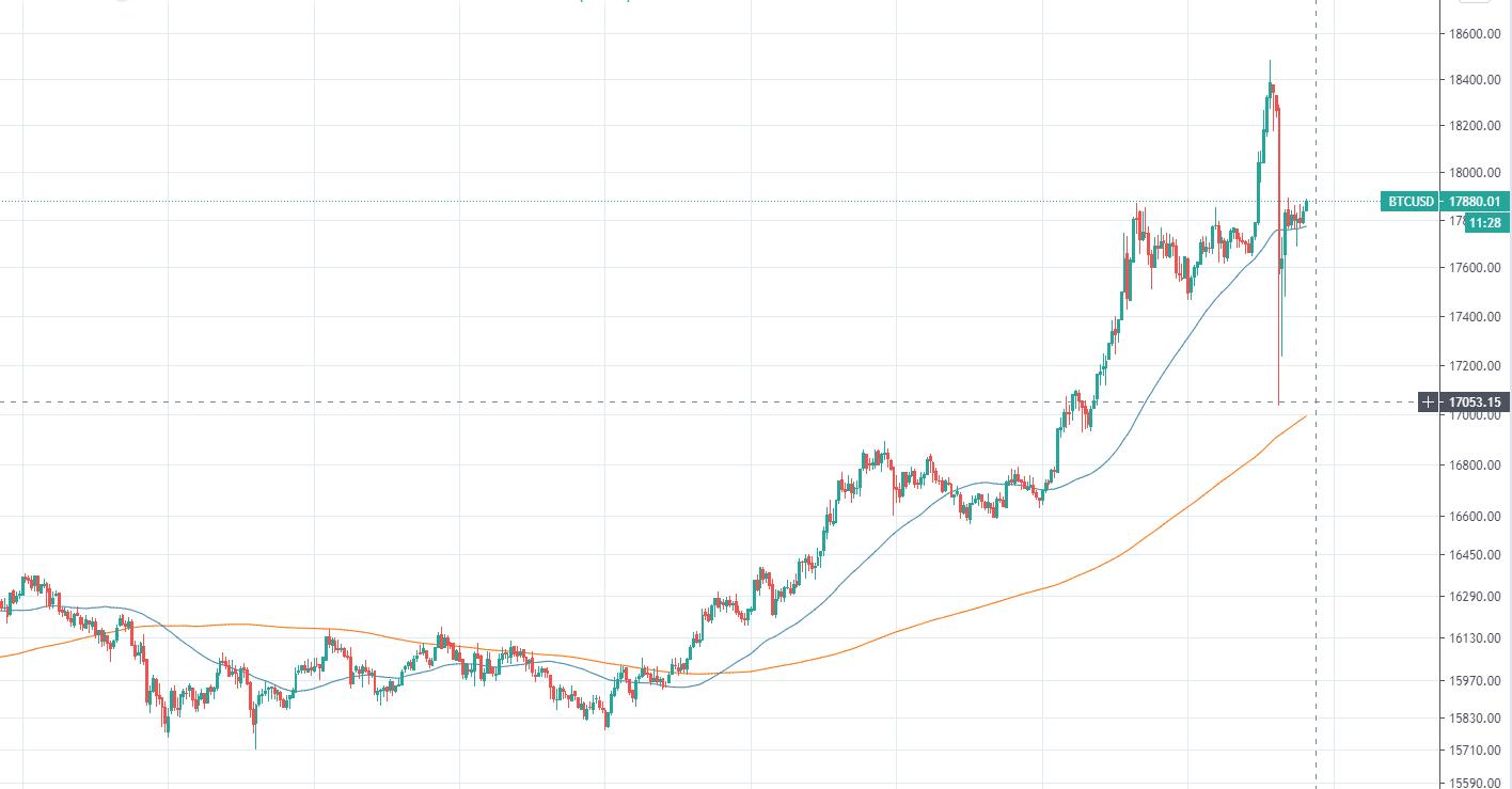 График BTC/USD. 15-минутный таймфрейм