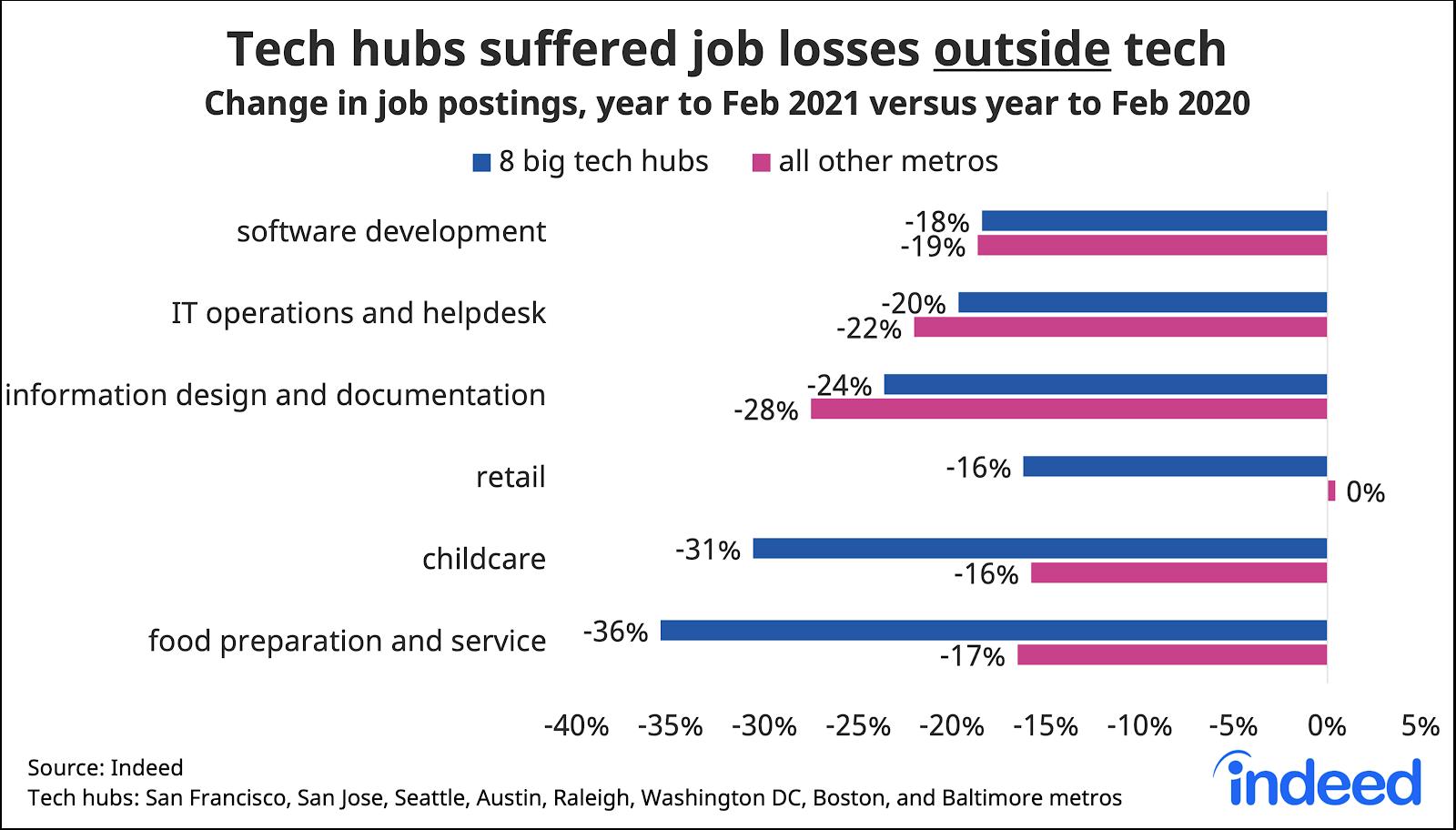 Bar graph showing tech hubs suffered job losses outside tech