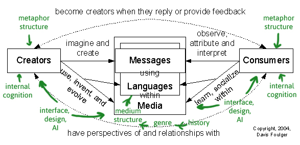 Week 4 Symbolic Cognition Cctp748 Media Theory And Digital Culture
