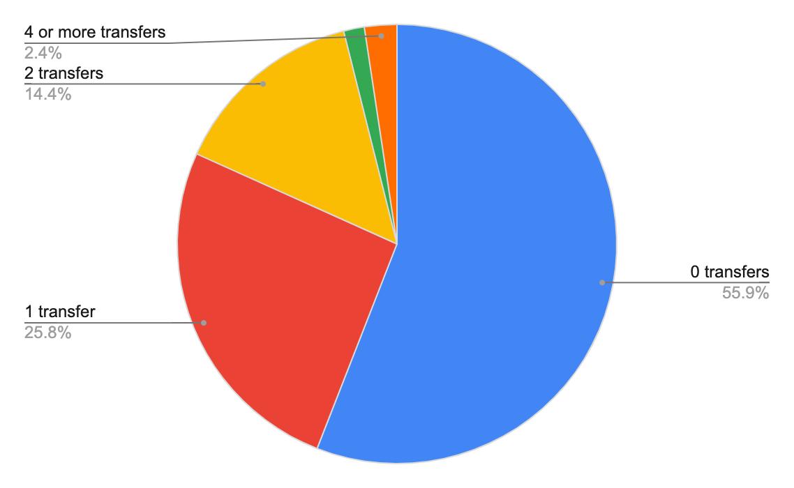 1M PL Season game – GW25 Statistical Analysis transfers