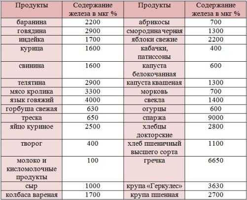 этим продукты повышающие гемоглобин у женщин будьте внимательны при
