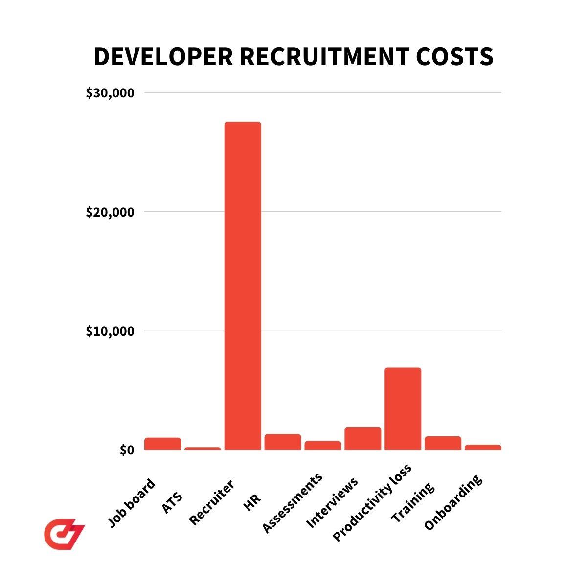 A breakdown of developer recruitment costs