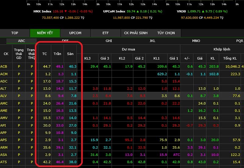 Cách thể hiện của giá tham chiếu, giá sàn và giá trần tại bảng điện tử sàn chứng khoán HNX