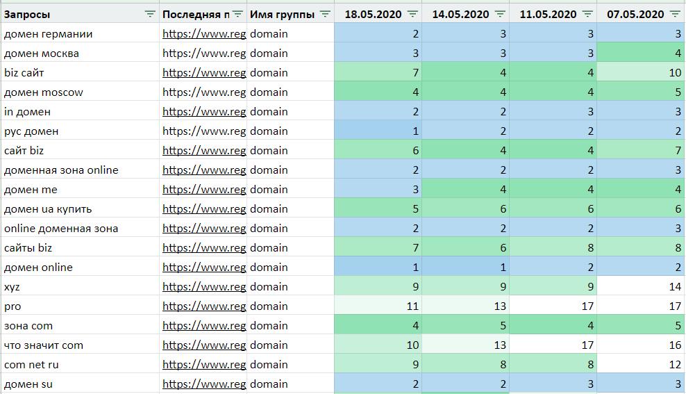 SEO-позиции в разных поисковых системах