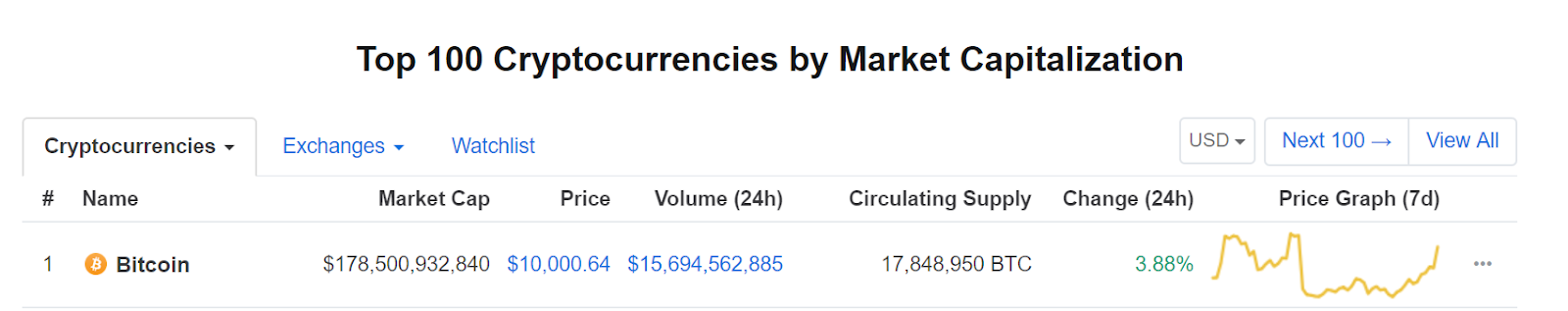 Infographic courtesy of CoinMarketCap