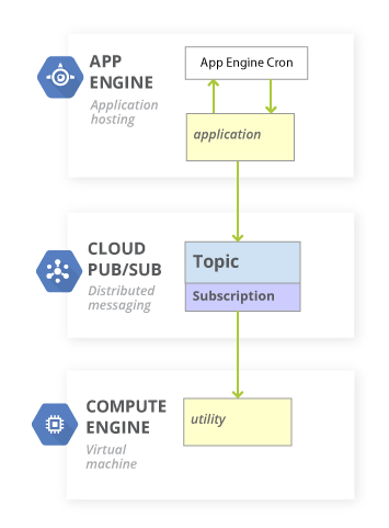 reliable-task-scheduling-compute-engine-overview.png